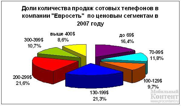На диаграммах 7, 8 приведены доли количества продаж сотовых телефонов по