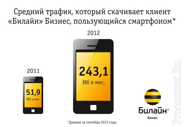 Смартфоны, Android, iPhone потребление мобильного интернета у Билайн