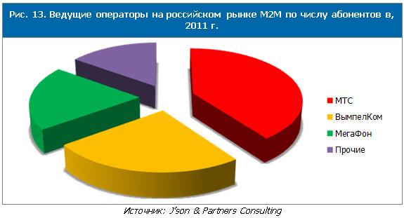 Исследование рынка M2M-коммуникаций в России и в мире