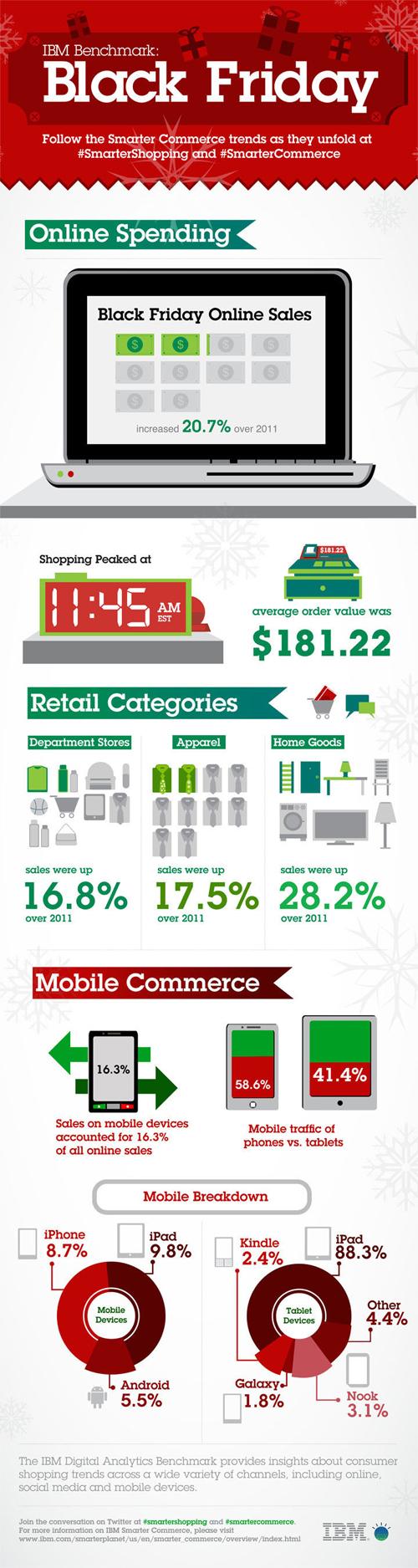Смартфоны и планшеты сгенерировали 16% цифровых продаж Черной пятницы