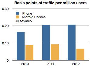 Android-пользователи не выходят в мобильный интернет