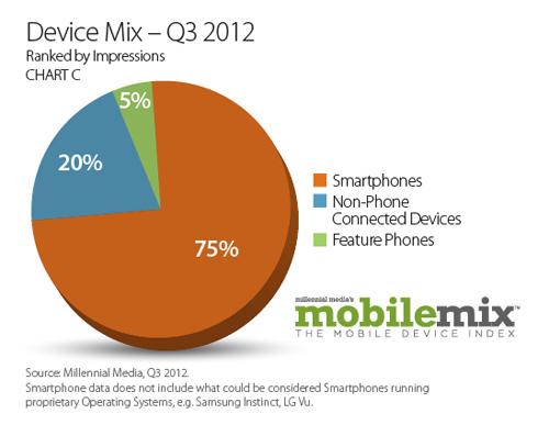 20% показов мобильной рекламы Millennial Media приходится на планшеты и ридеры
