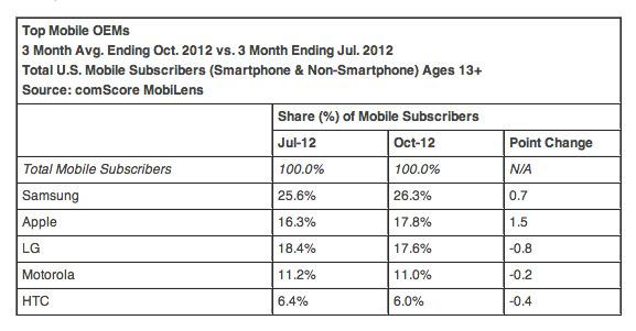Apple впервые занял второе место рейтинга производителей смартфонов в США