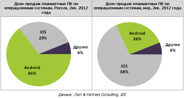 На российском рынке смартфонов и планшетов доминирует Android