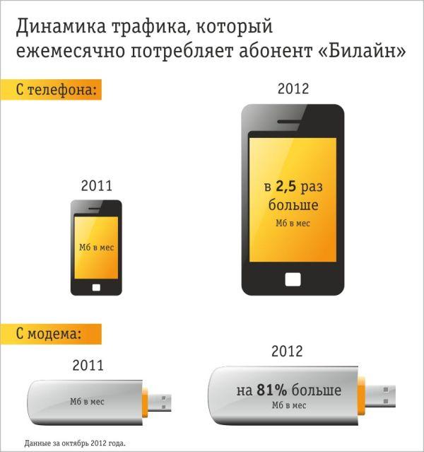 Более 50% сибирских абонентов Билайн пользуются мобильным интернетом