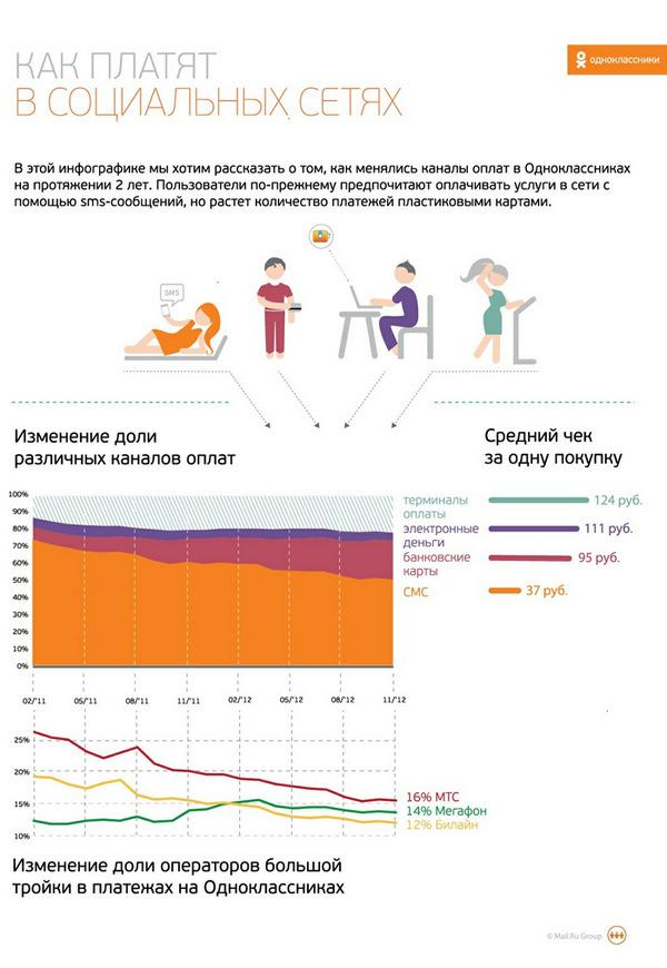 Одноклассники - инфографика структуры способов платежей