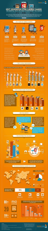 Мобильные игры на HTML5: монетизация, истории успеха, тренды 2013 года - инфографика