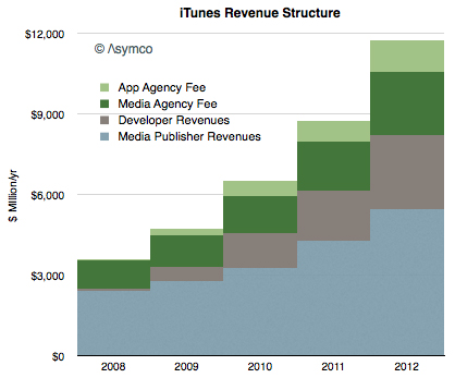 iOS-приложения обеспечивают треть выручки iTunes