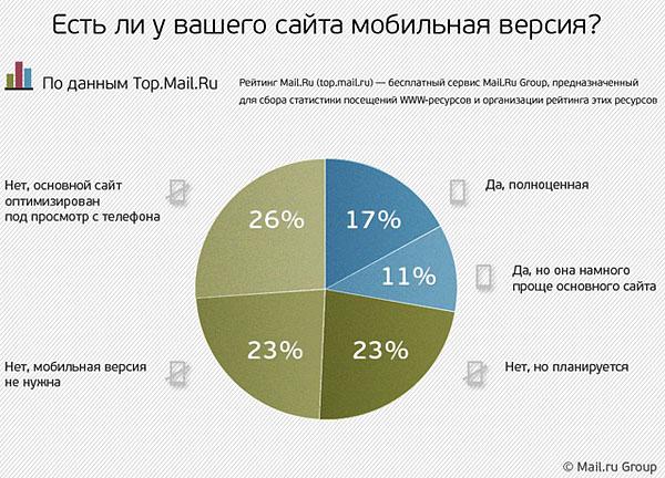 У скольких сайтов рунета есть мобильные версии?