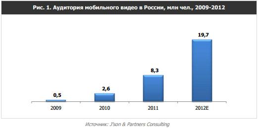 Аудитория мобильного видео в России 2009 - 2012