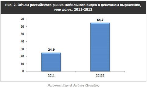 Объем российского рынка мобильного видео в денежном выражении 2011-2012