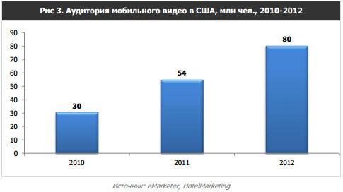 Аудитория мобильного видео в США 2010-2012