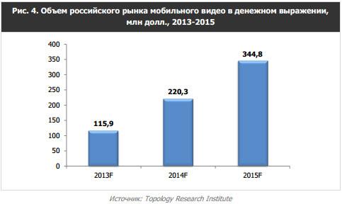 Объем российского рынка мобильного видео в денежном выражении 2013-2015