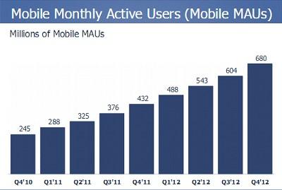 У Facebook теперь больше мобильных, чем веб-пользователей