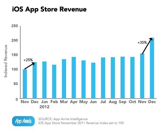 Выручка App Store