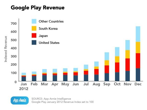 Выручка Google Play
