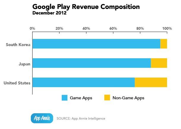 Выручка Google Play - игровые и неигровые приложения, декабрь 2012