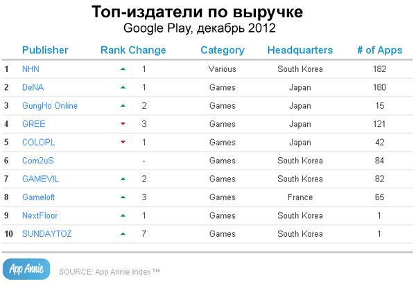 Топ-издатели приложений и игр в Google Play по выручке, декабрь 2012