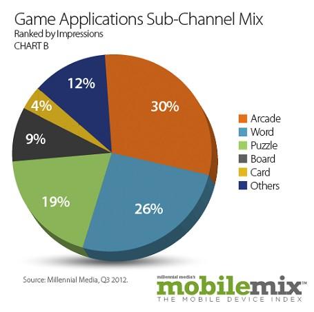 Millennial Media: Android генерирует 64% всех показов рекламы в мобильны играх