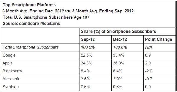 Доля Android на рынке США увеличилась до 53,4%