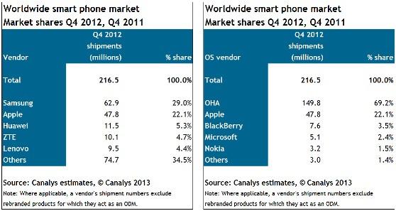 Треть поставок мобильных телефонов в 4Q12 занял Android