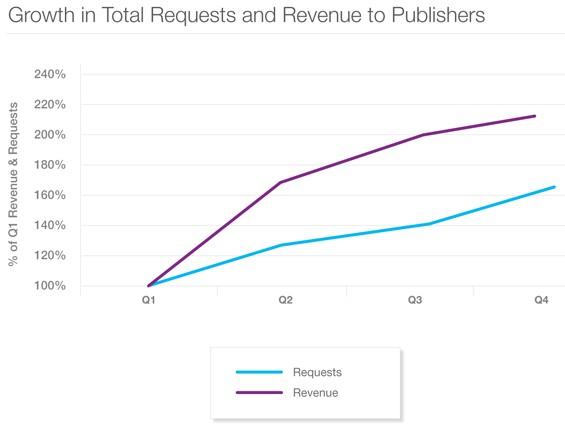 Android обогнал iOS по показам мобильной рекламы