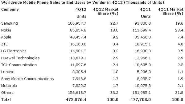 Samsung и Apple заняли 52% рынка смартфонов в 4-м квартале 2012 года