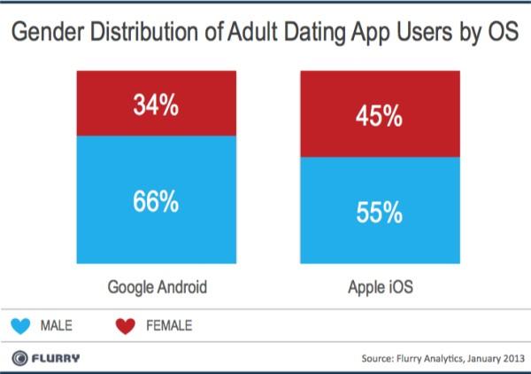 Мобильные приложения для знакомств предпочитают мужчины
