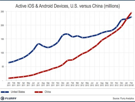 Китай обогнал США по числу активных iOS и Android-девайсов