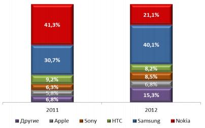 Доли производителей на рынке смартфонов в России в натуральном выражении, 2011 – 2012 гг.