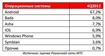 Рейтинг мобильных операционных систем на российском рынке в 4-м квартале 2012 (продажи)