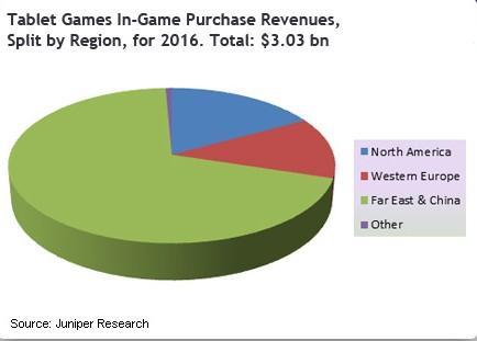 Внутриигровые покупки в играх для планшетов  принесут 3 млрд $ в 2016 году