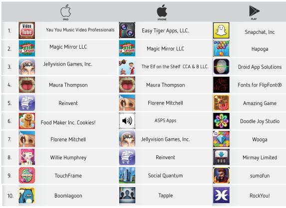 Топ-10 новых издателей в США (Google Play, App Store для iPhone и iPad, октябрь 2012 - январь 2013