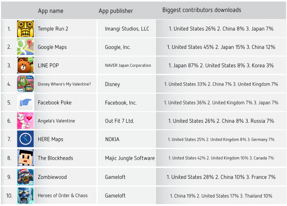 Топ-10 новых приложений App Store и Google Play, загруженных более 1 млн раз