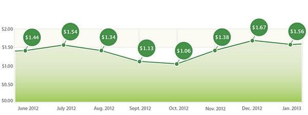 Индекс стоимости привлечения лояльного пользователя приложения