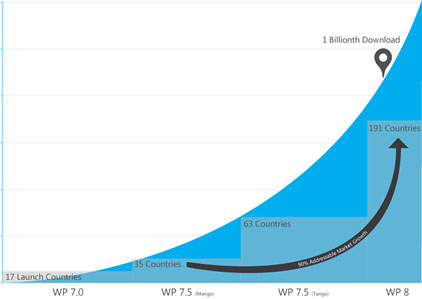 В Windows Phone Store более 130 000 приложений