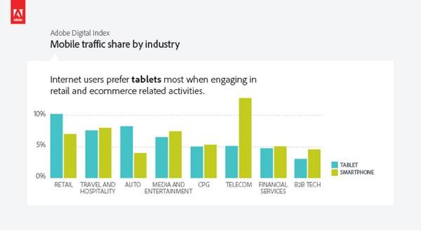 Планшеты обогнали смартфоны по веб-трафику