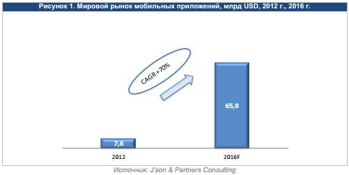 Мировой рынок мобильных приложений, объемы 2012 - 2016 гг