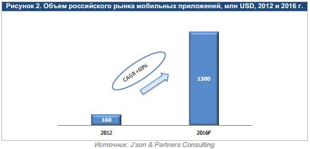 Российский рынок мобильных приложений, объемы 2012 - 2016 гг