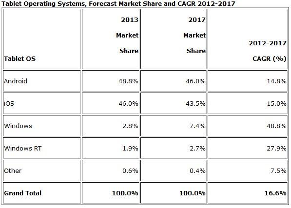 Android обгонит iPad на рынке планшетов