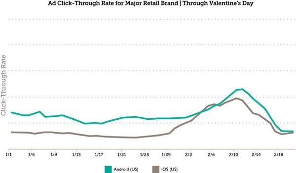 Выручка мобильной рекламы вырастает на 50% в праздничные дни