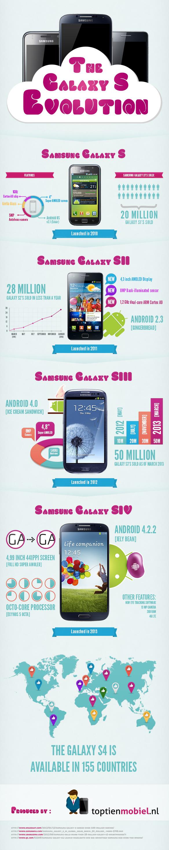 Эволюция смартфонов Samsung Galaxy S - инфографика