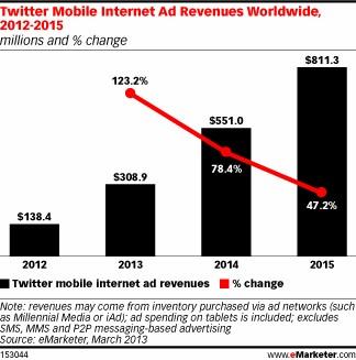 Выручка Twitter от мобильной рекламы превысит 300 млн $ в 2013 году
