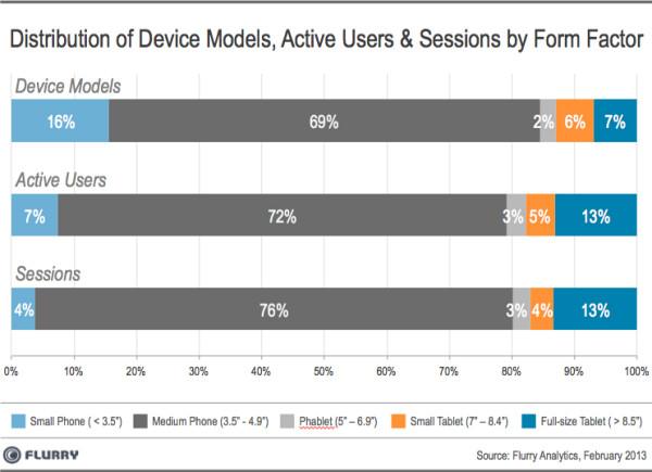 Распределение моделей мобильных устройств, активных пользователей и сессий по форм-факторам