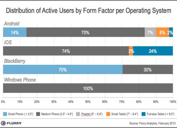 Распределение активных пользователей по форм-факторам и операционным системам