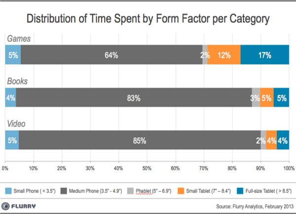 Распределение затрачиваемого времени по форм-факторам и категориям (игры, книги, видео)