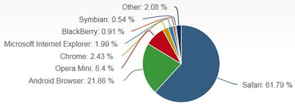 Safari увеличил свою долю среди мобильных браузеров до 61%