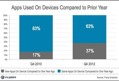 Владельцы Android и iOS-девайсов тратят на приложения по два часа в день