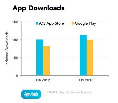 Google Play практически догнал App Store по всем показателям, кроме выручки