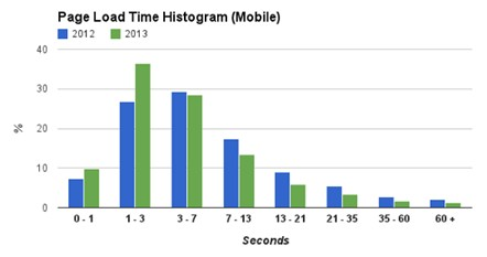Мобильные браузеры стали загружать веб-страницы на 30% быстрее
